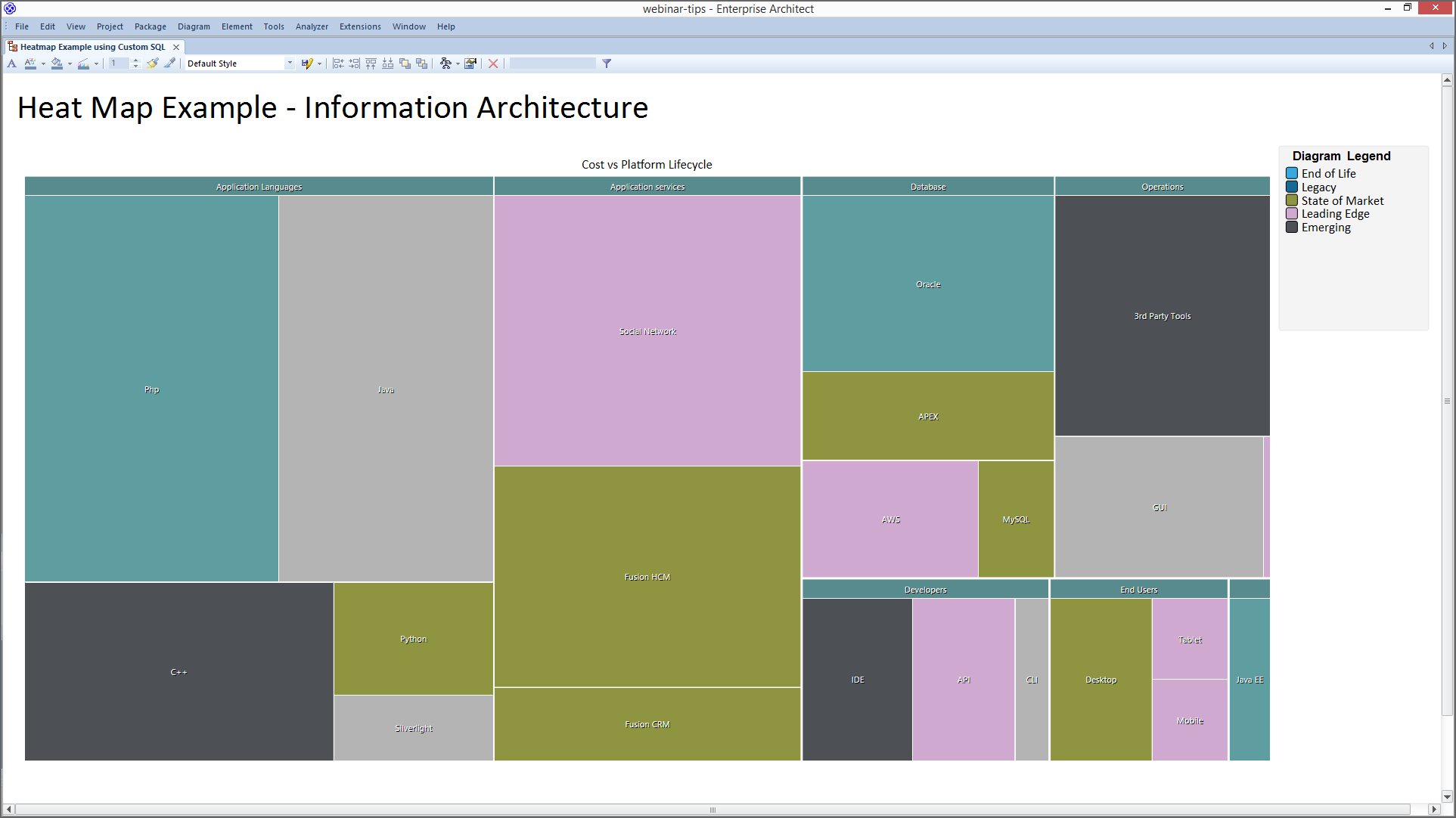 Enterprise Architect Desktop Edition: Analysis With Heatmaps