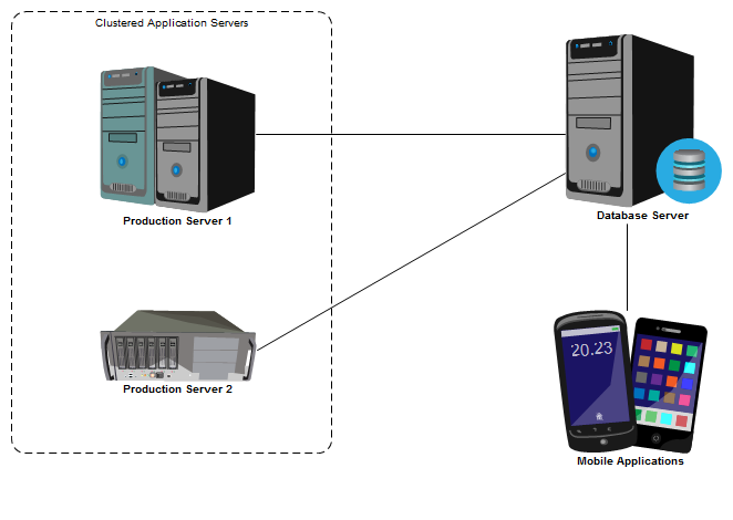 Example Enterprise Architect diagram using server images from the Image Library