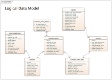 Logica Dat Model - Information Engineering Notation