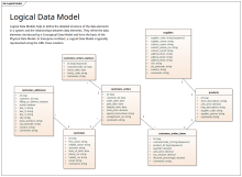 Logical Data Model - UML Notation